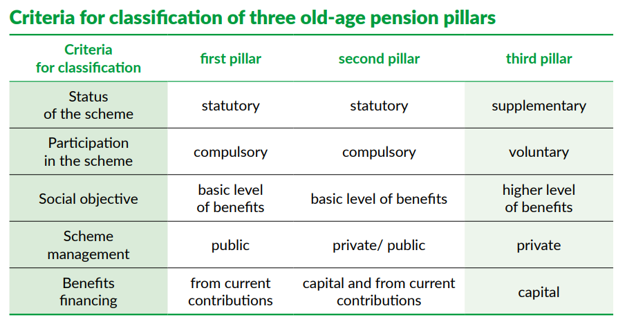 Polish pension - Criteria for classification of three old-age pension pillars