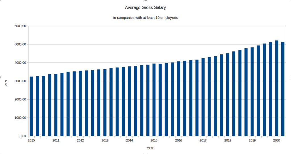 average gross salary in companies with at least ten employees, 2010 to 2020