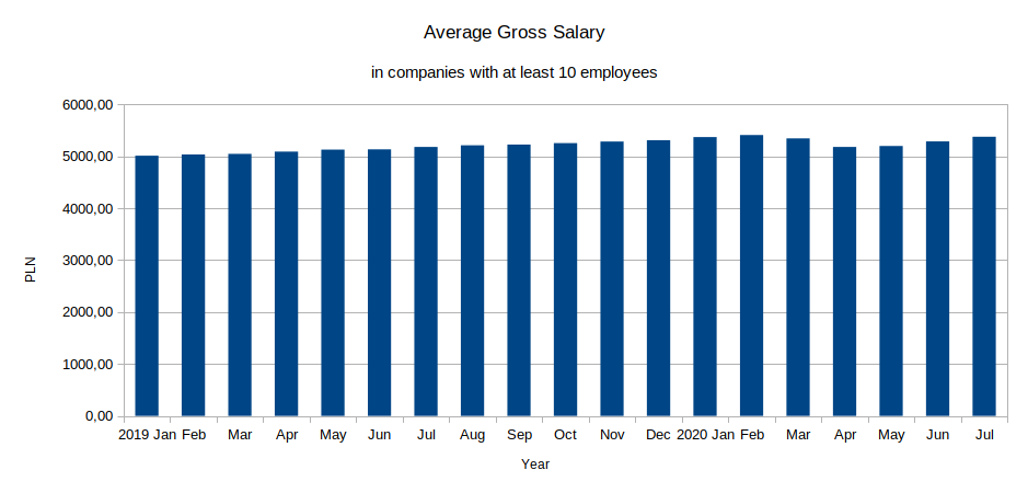 average gross salary in companies with at least ten empoyees, 2019 to 2020