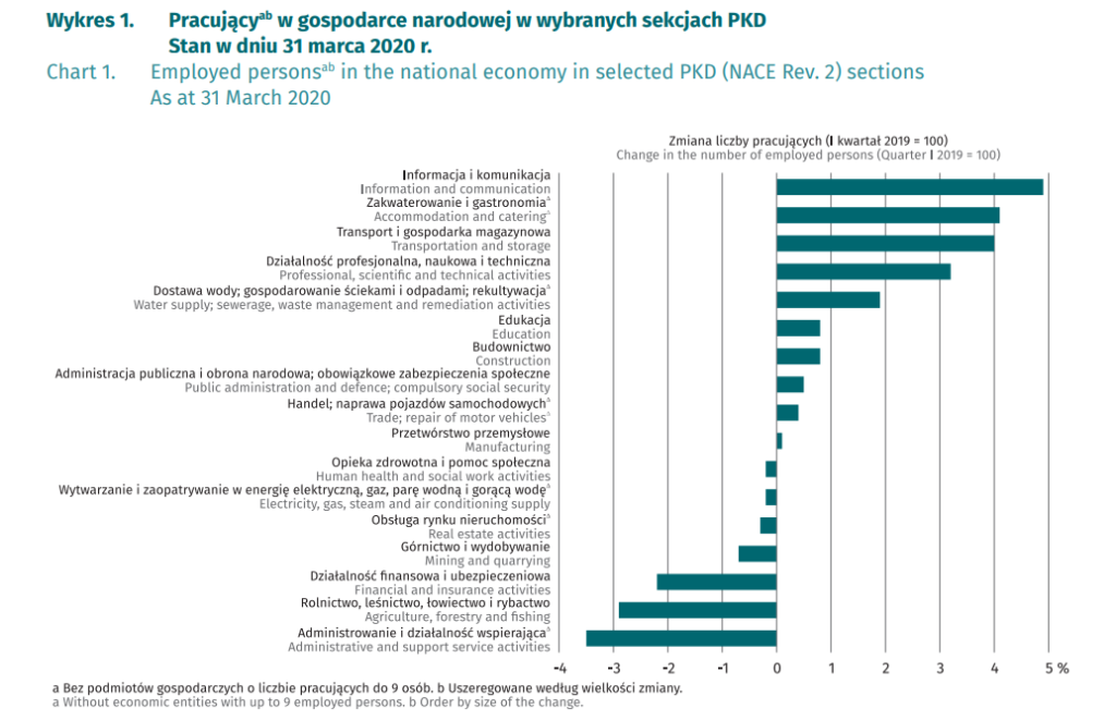 employed persons in the national economy in selected PKD sectors, as of March 2020