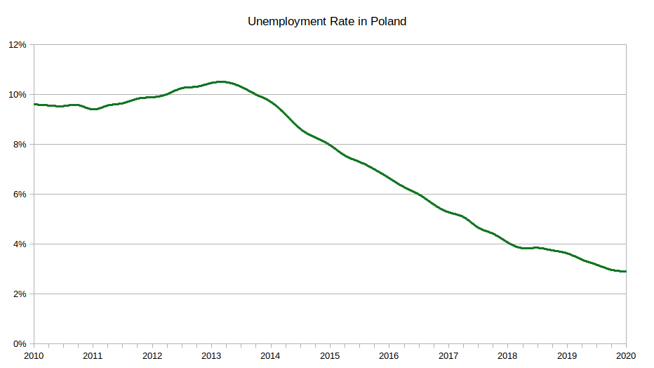 unemployment rate in poland, 2010 to 2020