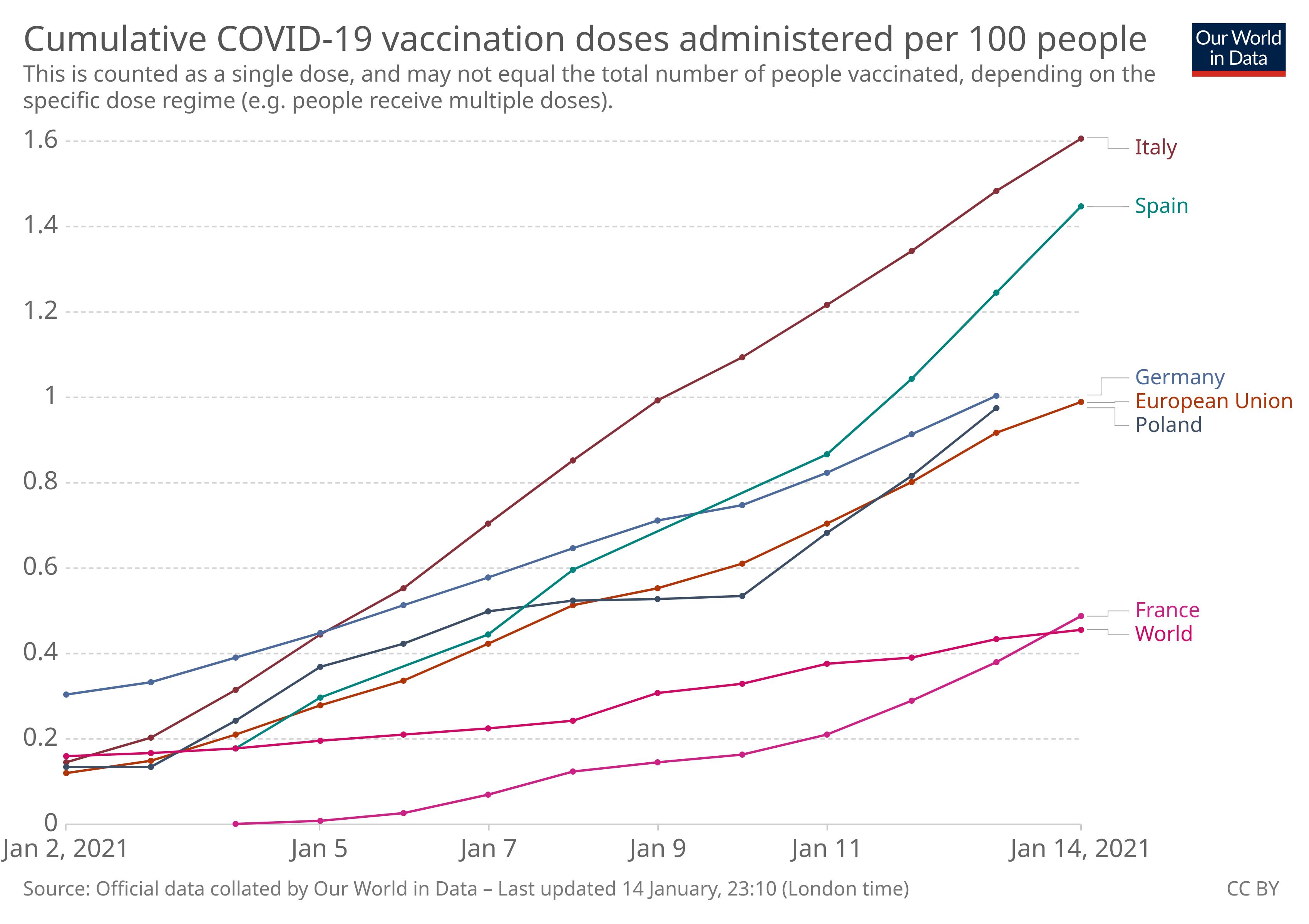 corona covid vaccines per hundred people